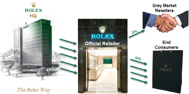 What is the Rolex Grey Market? How the Luxury Watch Grey Market works.